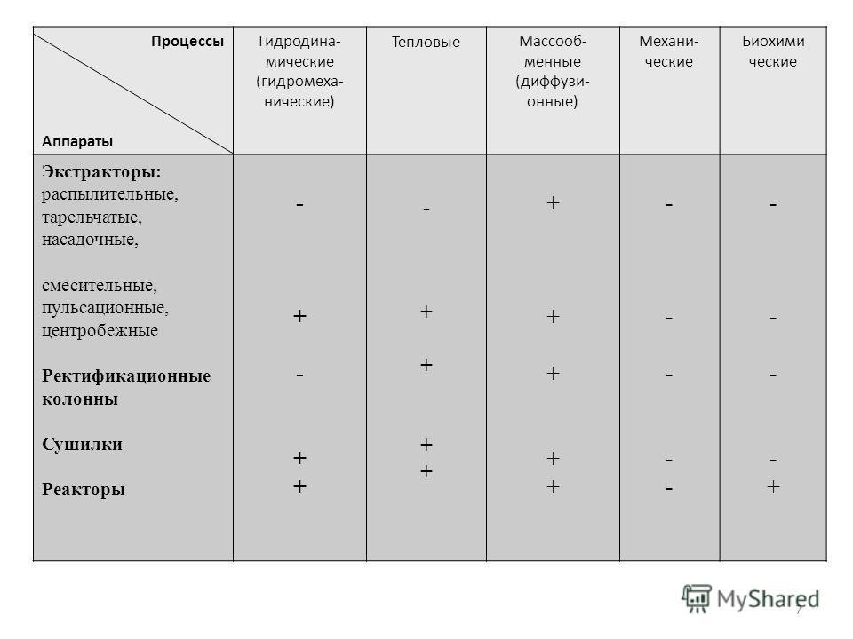 7 Процессы Аппараты Гидродина- мические (гидромеха- нические) ТепловыеМассооб- менные (диффузи- онные) Механи- ческие Биохими ческие Экстракторы: распылительные, тарельчатые, насадочные, смесительные, пульсационные, центробежные Ректификационные коло