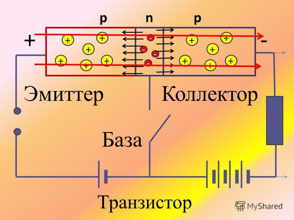 + + + + + + - - - - + + + + + + рnр База ЭмиттерКоллектор +- Транзистор