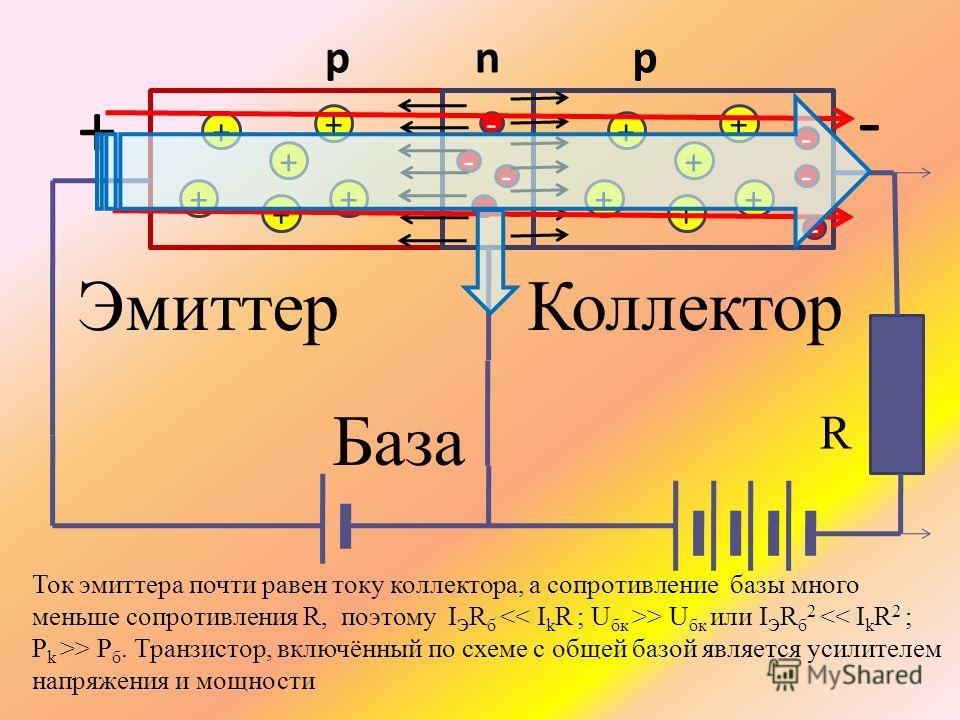 + + + + + + - - - - + + + + + + рnр База ЭмиттерКоллектор + - - - - R Ток эмиттера почти равен току коллектора, а сопротивление базы много меньше cопротивления R, поэтому I Э R б > U бк или I Э R б 2 > P б. Транзистор, включённый по схеме с общей баз