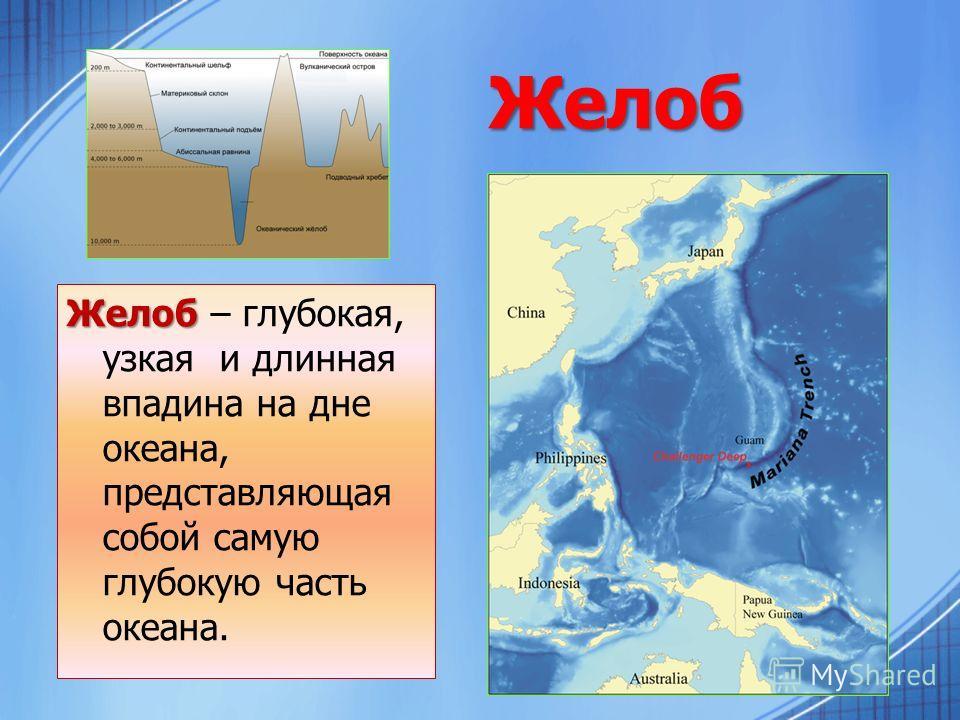 Желоб Желоб Желоб – глубокая, узкая и длинная впадина на дне океана, представляющая собой самую глубокую часть океана.