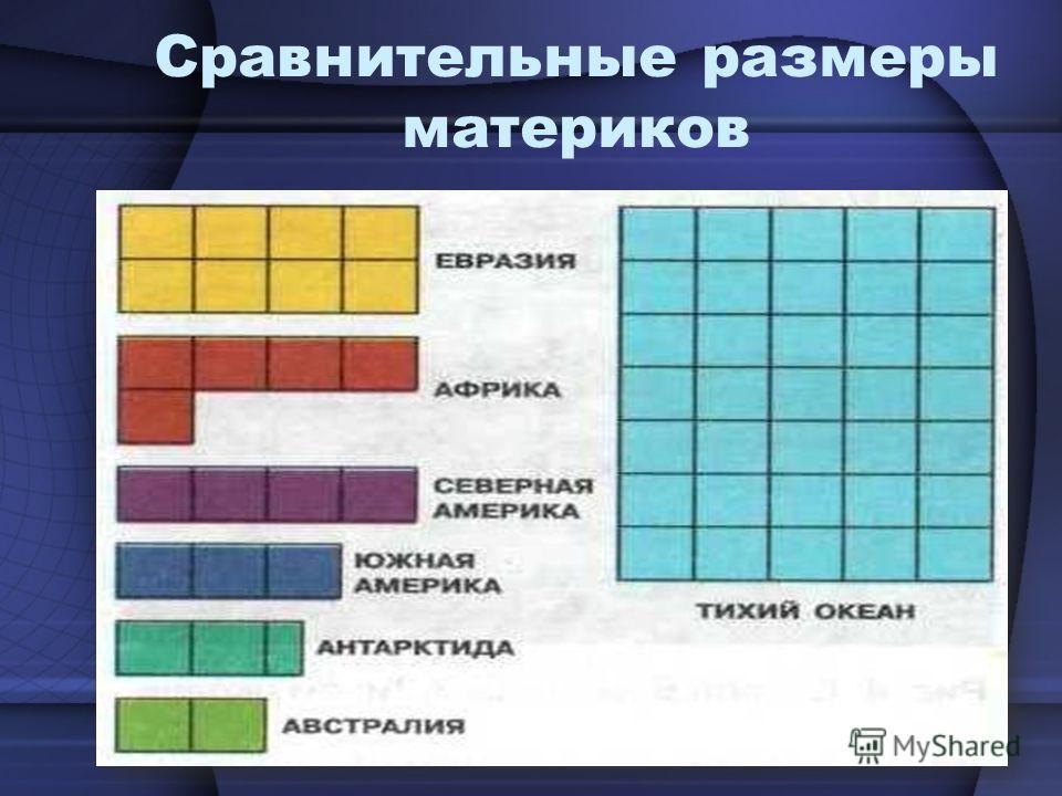 Сравнительные размеры материков
