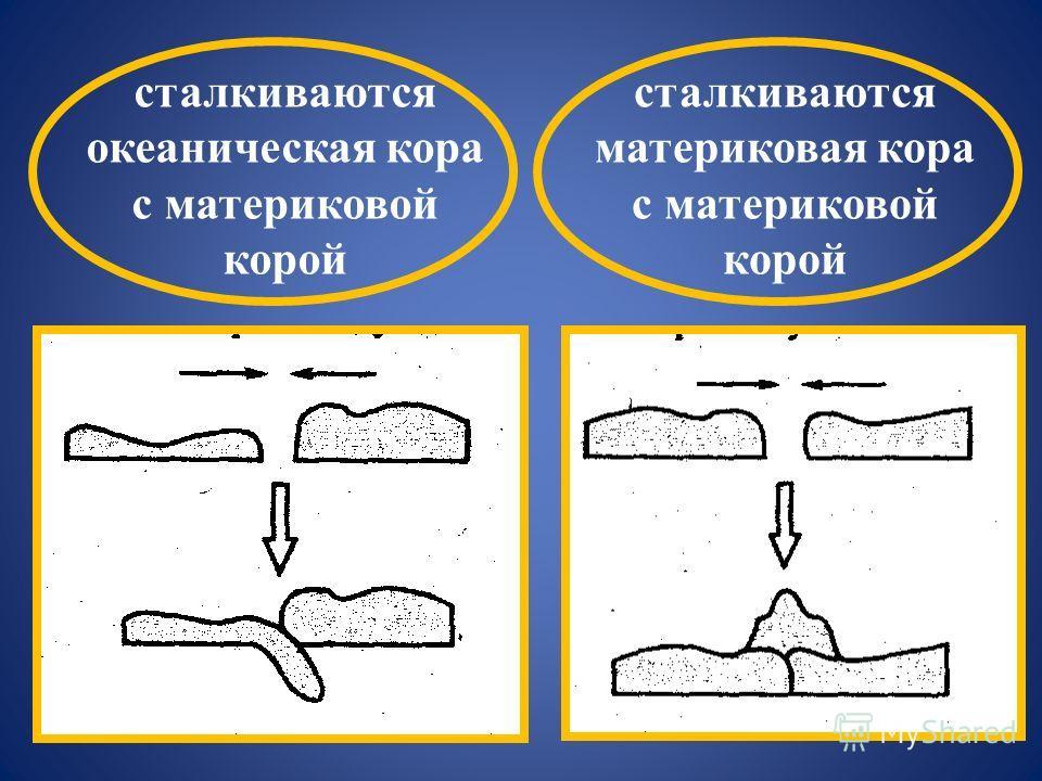 сталкиваются океаническая кора с материковой корой сталкиваются материковая кора с материковой корой