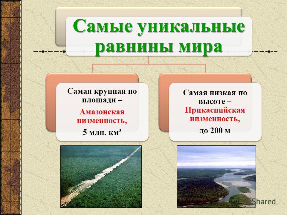 Самые уникальные равнины мира Самая крупная по площади – Амазонская низменность, 5 млн. км³ Самая низкая по высоте – Прикаспийская низменность, до 200 м