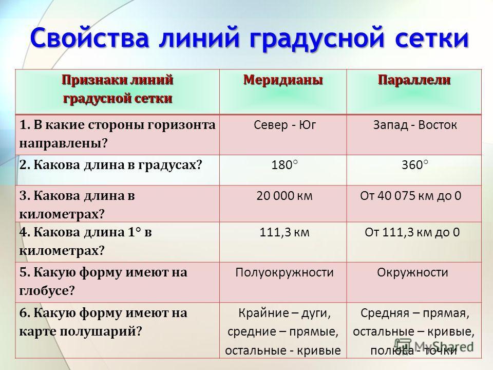Свойства линий градусной сетки Признаки линий градусной сетки МеридианыПараллели 1. В какие стороны горизонта направлены? Север - Юг Запад - Восток 2. Какова длина в градусах? 180° 360° 3. Какова длина в километрах? 20 000 кмОт 40 075 км до 0 4. Како