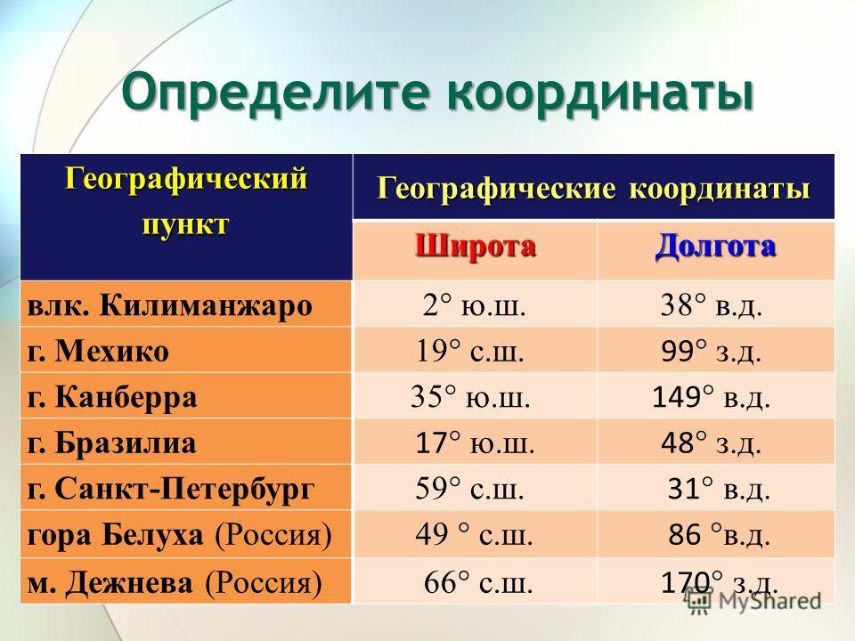 Географический пункт Географические координаты ШиротаДолгота влк. Килиманжаро 2° ю.ш.38° в.д. г. Мехико19° с.ш. 99 ° з.д. г. Канберра35° ю.ш. 149 ° в.д. г. Бразилиа 17 ° ю.ш. 48 ° з.д. г. Санкт-Петербург59° с.ш. 31 ° в.д. гора Белуха (Россия)49 ° с.ш