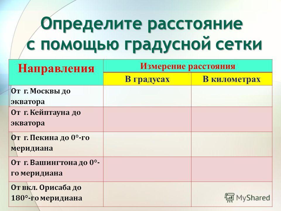 Определите расстояние с помощью градусной сетки Направления Измерение расстояния В градусахВ километрах От г. Москвы до экватора От г. Кейптауна до экватора От г. Пекина до 0°-го меридиана От г. Вашингтона до 0°- го меридиана От вкл. Орисаба до 180°-