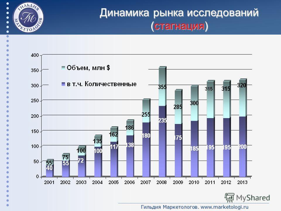 Гильдия Маркетологов. www.marketologi.ru Динамика рынка исследований (стагнация)