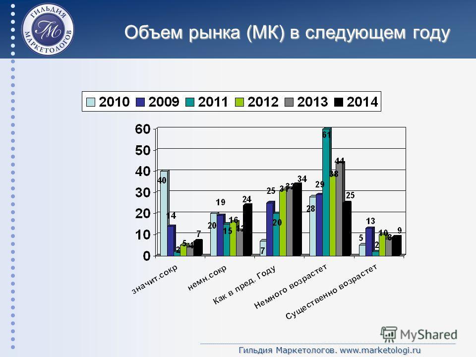 Гильдия Маркетологов. www.marketologi.ru Объем рынка (МК) в следующем году
