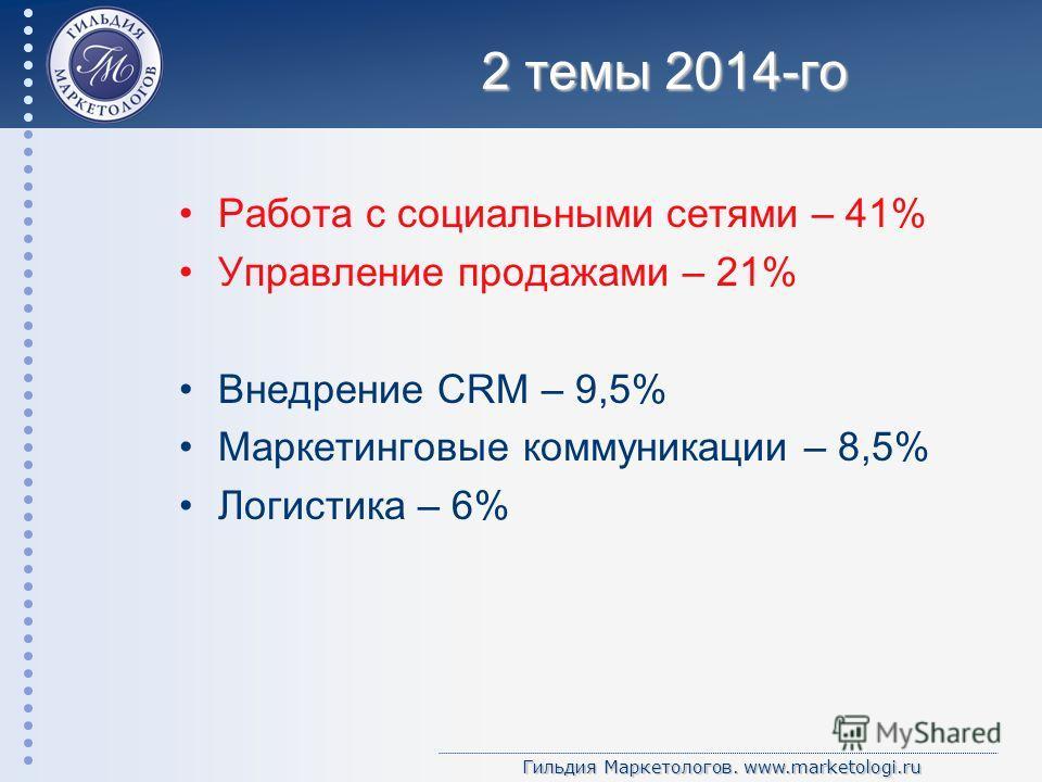 Гильдия Маркетологов. www.marketologi.ru 2 темы 2014-го Работа с социальными сетями – 41% Управление продажами – 21% Внедрение CRM – 9,5% Маркетинговые коммуникации – 8,5% Логистика – 6%