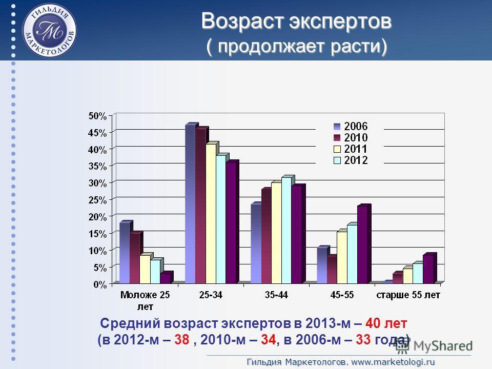 Гильдия Маркетологов. www.marketologi.ru Возраст экспертов ( продолжает расти) Средний возраст экспертов в 2013-м – 40 лет (в 2012-м – 38, 2010-м – 34, в 2006-м – 33 года)