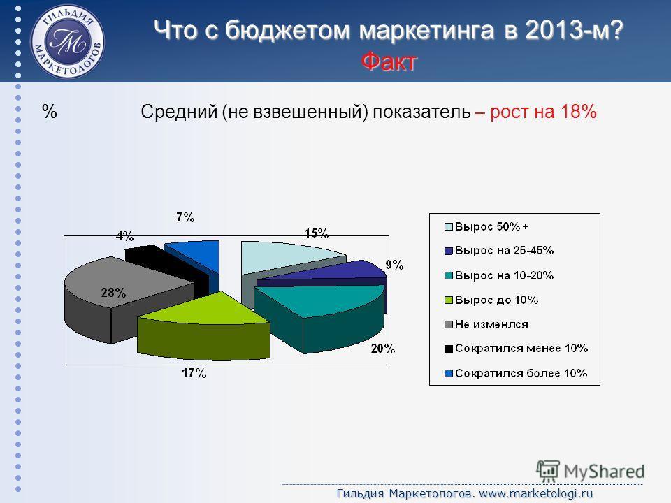 Гильдия Маркетологов. www.marketologi.ru Что с бюджетом маркетинга в 2013-м? Факт % Средний (не взвешенный) показатель – рост на 18%
