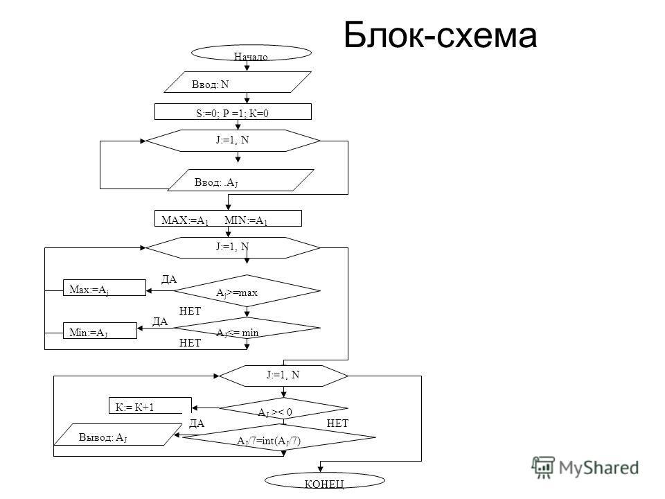 Блок-схема НЕТ ДА Начало Ввод: N MAX:=А 1 MIN:=А 1 S:=0; Р =1; К=0 J:=1, N Вывод: А J J:=1, N A j >=max A J < 0 A J /7=int(A J /7) КОНЕЦ К:= К+1 Ввод:.A J ДА НЕТ