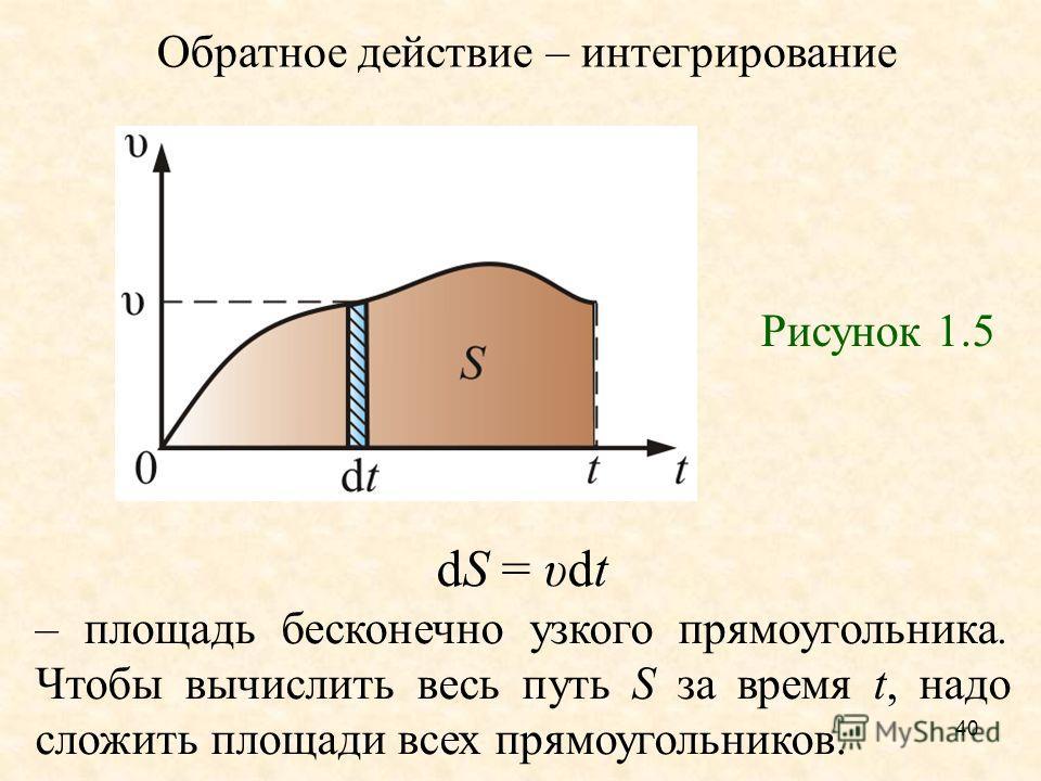 40 Обратное действие – интегрирование Рисунок 1.5 dS = υdt – площадь бесконечно узкого прямоугольника. Чтобы вычислить весь путь S за время t, надо сложить площади всех прямоугольников.