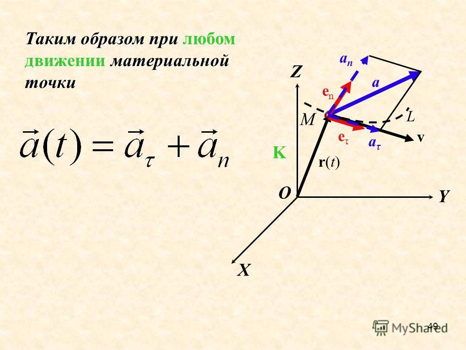 49 X Y Z K М r(t)r(t) L v a eτeτ enen Таким образом при материальной точки Таким образом при любом движении материальной точки aτaτ anan O