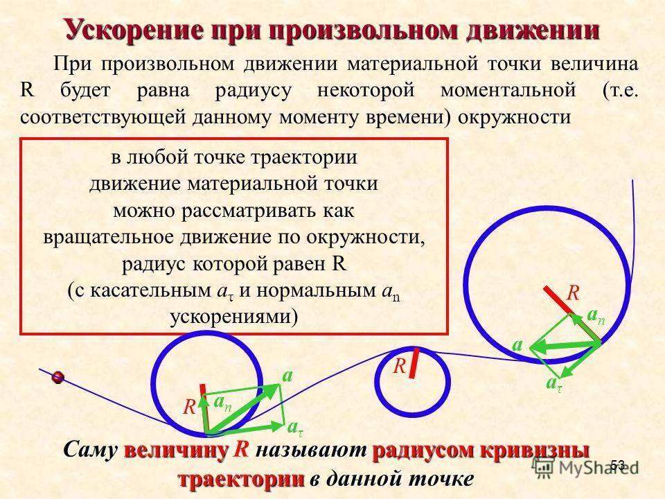 53 Ускорение при произвольном движении При произвольном движении материальной точки величина R будет равна радиусу некоторой моментальной (т.е. соответствующей данному моменту времени) окружности Саму величину называют радиусом кривизны траектории в