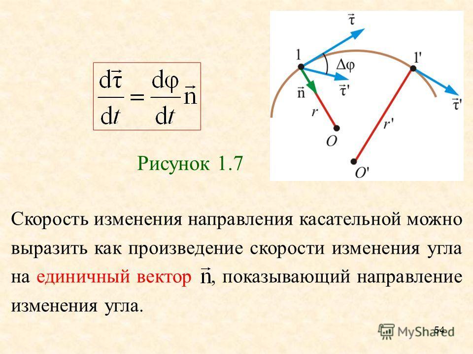 54 Рисунок 1.7 Скорость изменения направления касательной можно выразить как произведение скорости изменения угла на единичный вектор, показывающий направление изменения угла.