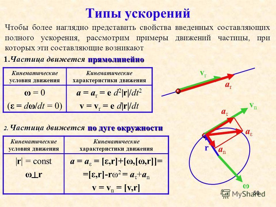 58 Типы ускорений Кинематические условия движения Кинематические характеристики движения ω = 0 (ε = dω/dt = 0) a = a r = e d 2 |r|/dt 2 v = v r = e d|r|/dt 1.Частица прямолинейно 1.Частица движется прямолинейно Чтобы более наглядно представить свойст
