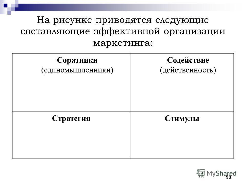 53 На рисунке приводятся следующие составляющие эффективной организации маркетинга: Соратники (единомышленники) Содействие (действенность) СтратегияСтимулы