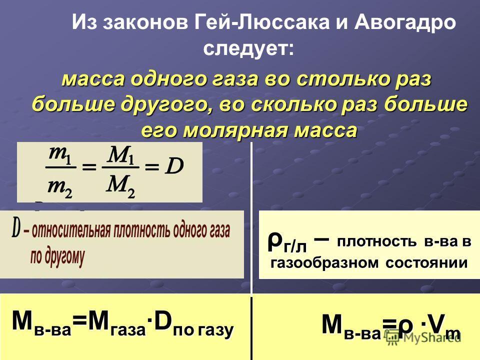 Из законов Гей-Люссака и Авогадро следует: масса одного газа во столько раз больше другого, во сколько раз больше его молярная масса М в-ва =М газаD по газу М в-ва =ρ V m ρ г/л – плотность в-ва в газообразном состоянии