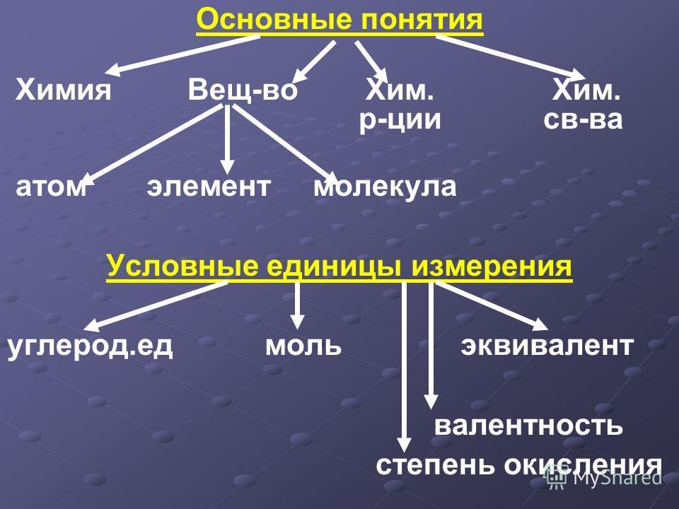 Основные понятия Химия Вещ-во Хим. Хим. р-ции св-ва атом элемент молекула Условные единицы измерения углерод.ед моль эквивалент валентность степень окисления