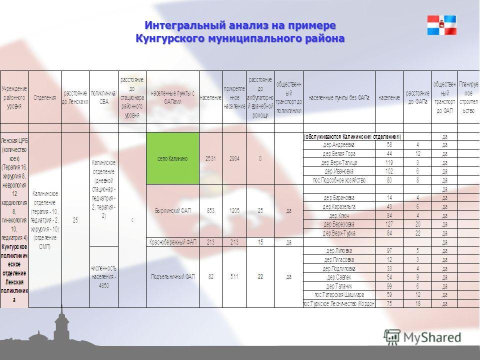 Интегральный анализ на примере Кунгурского муниципального района