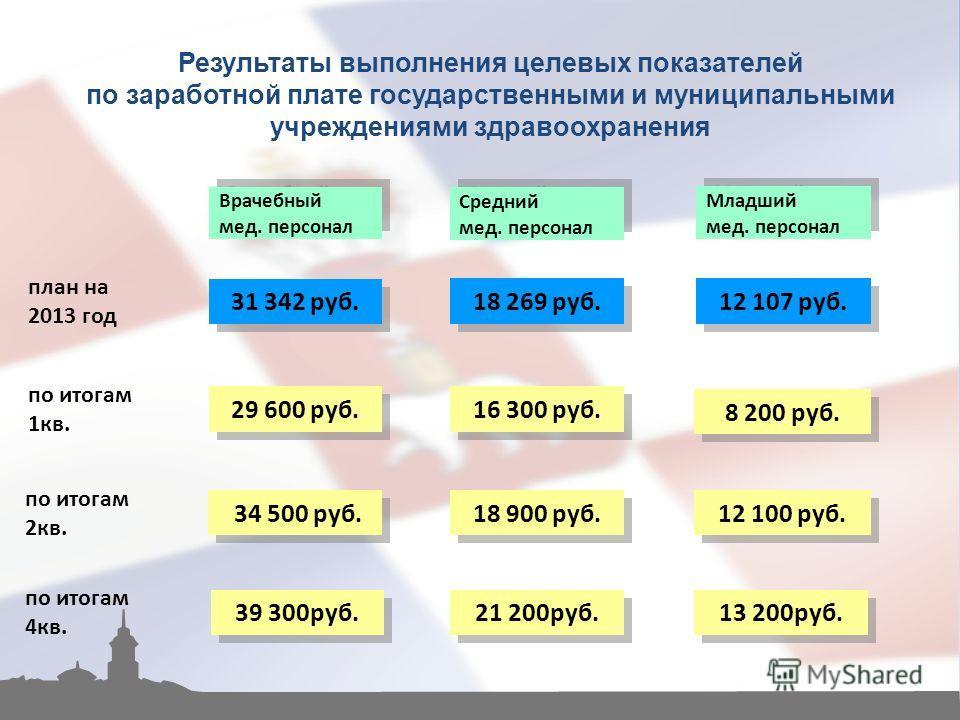 Результаты выполнения целевых показателей по заработной плате государственными и муниципальными учреждениями здравоохранения по итогам 1кв. 29 600 руб. 34 500 руб. 39 300руб. 18 900 руб. Средний мед. персонал Средний мед. персонал Врачебный мед. перс