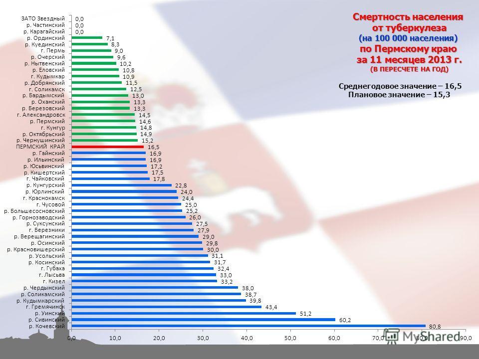 Смертность населения от туберкулеза (на 100 000 населения) по Пермскому краю за 11 месяцев 2013 г. (В ПЕРЕСЧЕТЕ НА ГОД) Среднегодовое значение – 16,5 Плановое значение – 15,3