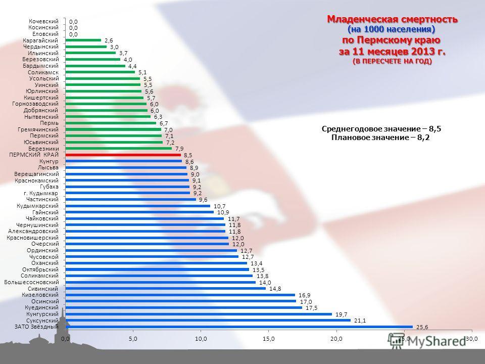 Младенческая смертность (на 1000 населения) по Пермскому краю за 11 месяцев 2013 г. (В ПЕРЕСЧЕТЕ НА ГОД) Среднегодовое значение – 8,5 Плановое значение – 8,2