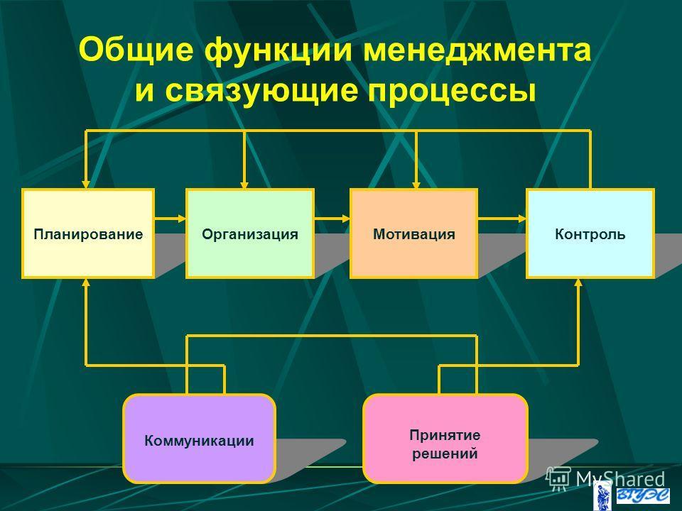 Общие функции менеджмента и связующие процессы ПланированиеОрганизацияМотивацияКонтроль Коммуникации Принятие решений