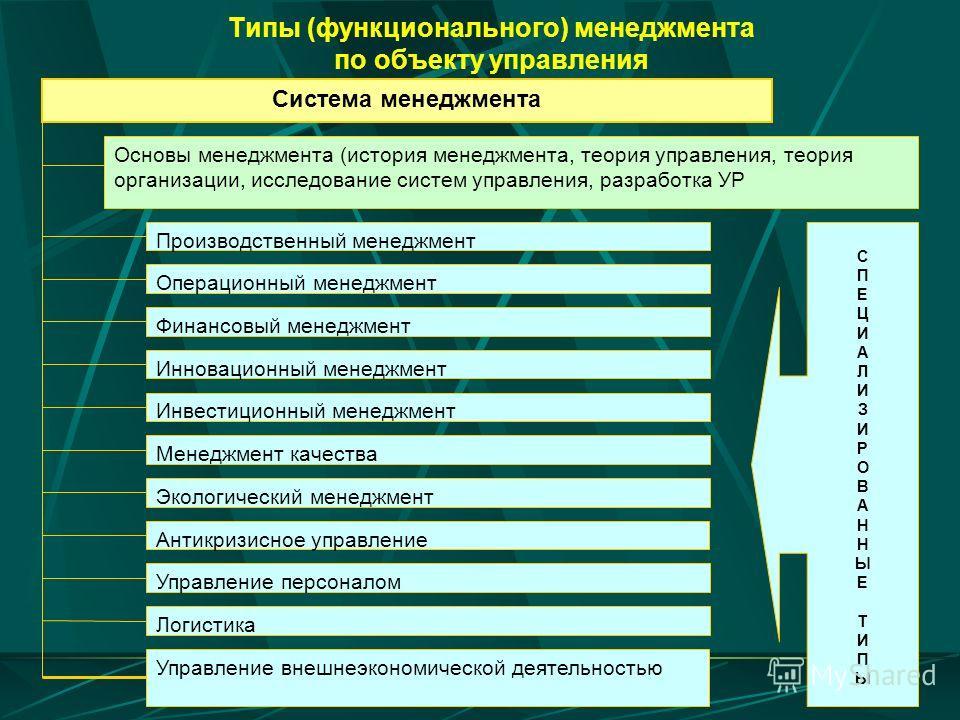 Типы (функционального) менеджмента по объекту управления Система менеджмента Основы менеджмента (история менеджмента, теория управления, теория организации, исследование систем управления, разработка УР Производственный менеджмент Операционный менедж