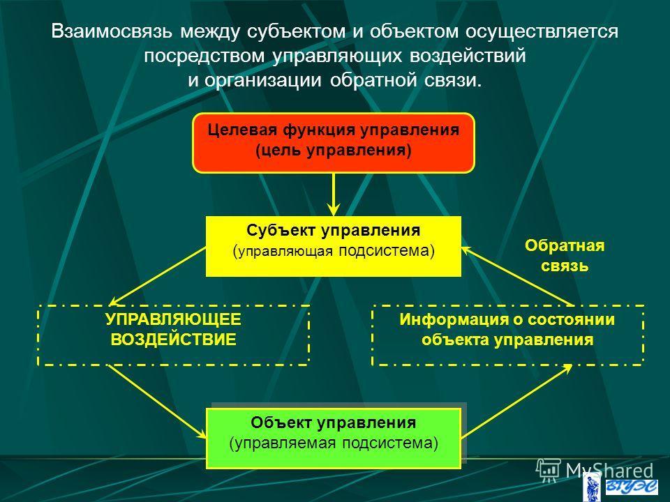 Субъект управления ( управляющая подсистема) УПРАВЛЯЮЩЕЕ ВОЗДЕЙСТВИЕ Объект управления (управляемая подсистема) Объект управления (управляемая подсистема) Информация о состоянии объекта управления Целевая функция управления (цель управления) Обратная
