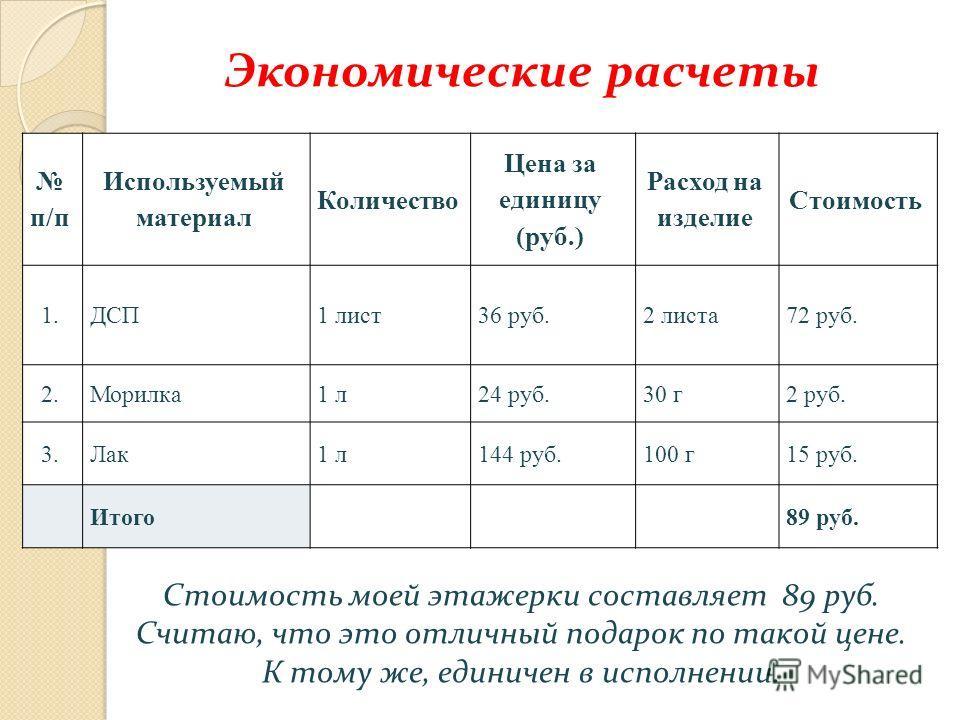 Экономические расчеты п/п Используемый материал Количество Цена за единицу (руб.) Расход на изделие Стоимость 1. ДСП 1 лист36 руб.2 листа72 руб. 2.Морилка1 л24 руб.30 г2 руб. 3.Лак1 л144 руб.100 г15 руб. Итого89 руб. Стоимость моей этажерки составляе