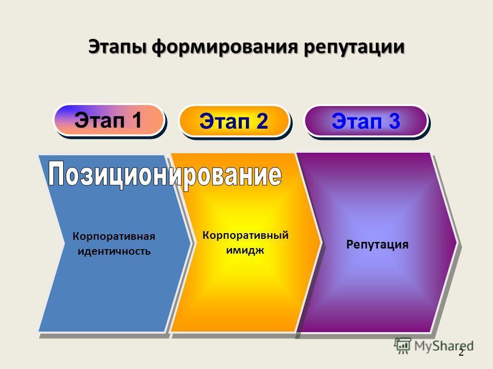 2 Этап 1 Этап 2 Этап 3 Корпоративная идентичность Репутация Корпоративный имидж Корпоративный имидж Этапы формирования репутации