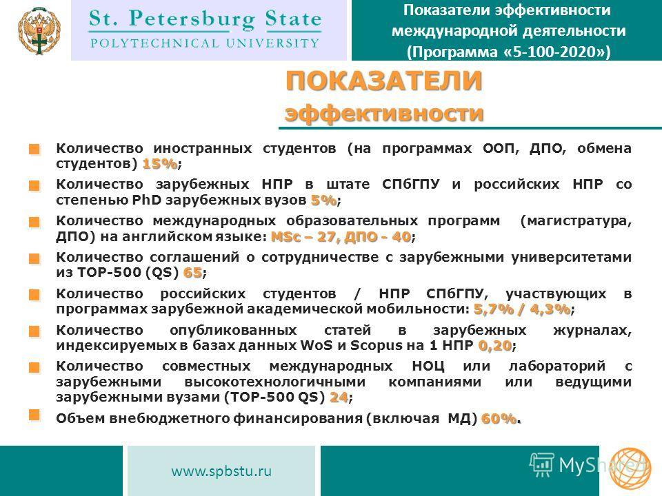 www.spbstu.ru Показатели эффективности международной деятельности (Программа «5-100-2020»)ПОКАЗАТЕЛИэффективностиПОКАЗАТЕЛИэффективности 15% Количество иностранных студентов (на программах ООП, ДПО, обмена студентов) 15%; 5% Количество зарубежных НПР
