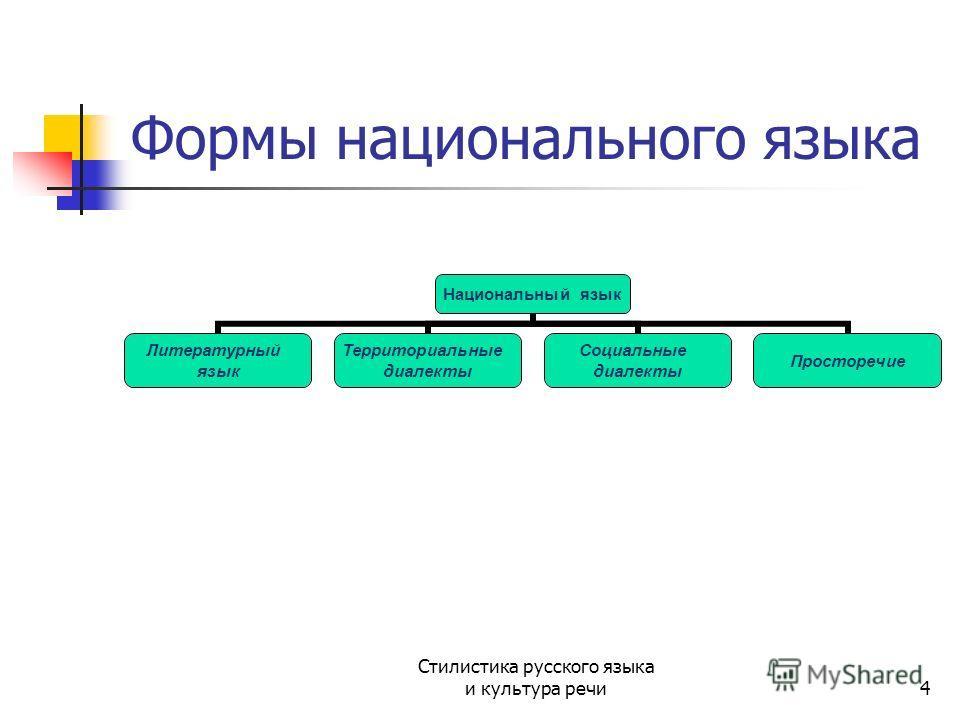 4 Формы национального языка Национальный язык Литературный язык Территориальные диалекты Социальные диалекты Просторечие