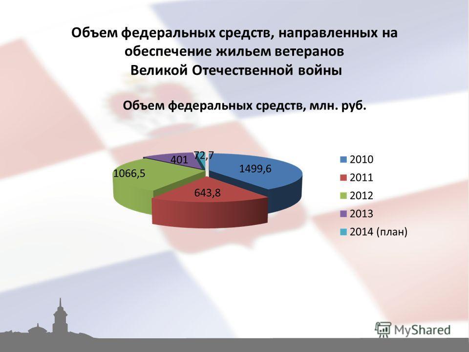 Объем федеральных средств, направленных на обеспечение жильем ветеранов Великой Отечественной войны