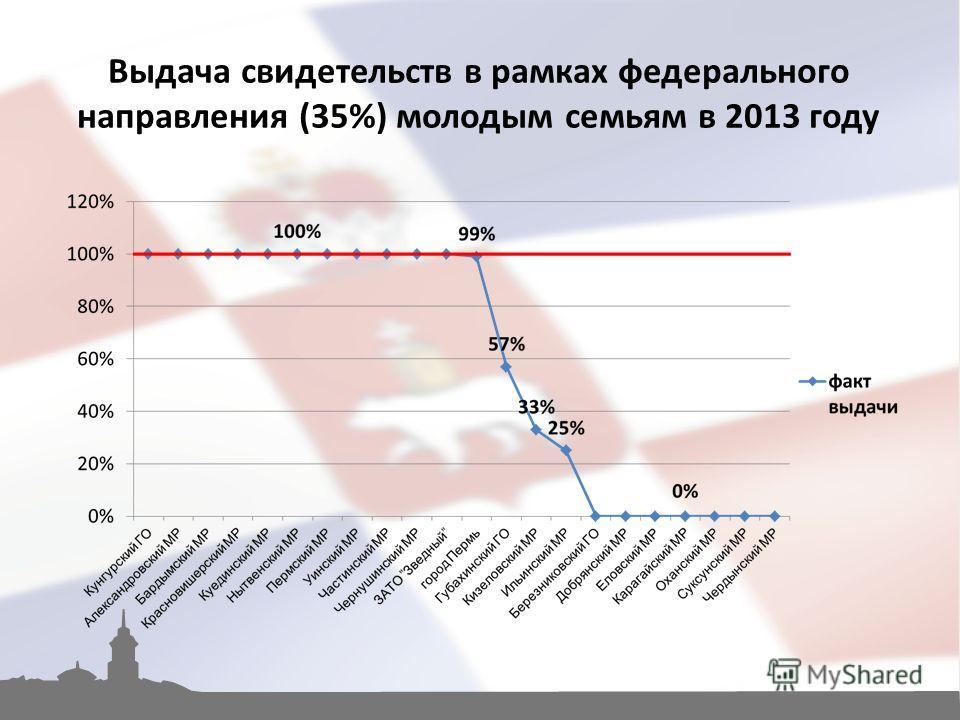 Выдача свидетельств в рамках федерального направления (35%) молодым семьям в 2013 году