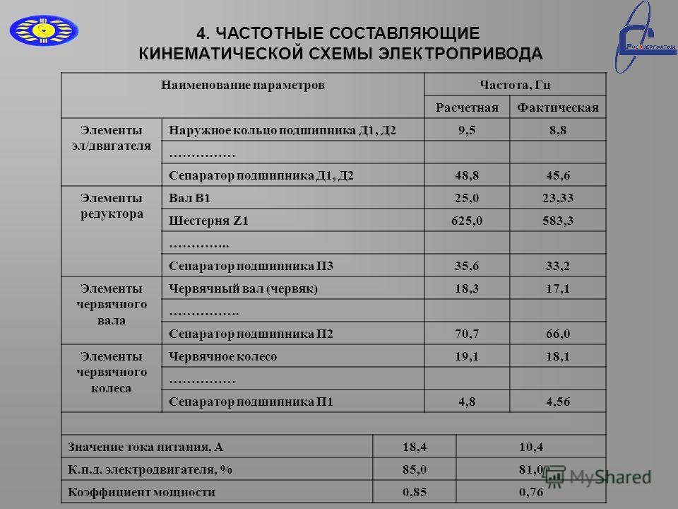 Сепаратор подшипника Д1, Д248