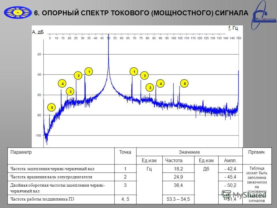 6. ОПОРНЫЙ СПЕКТР ТОКОВОГО (МОЩНОСТНОГО) СИГНАЛА ПараметрТочкаЗначениеПрпмеч. Ед.измЧастотаЕд.измАмпл. Частота зацепления червяк-червячный вал 1Гц18,2Дб- 42,4 Таблица может быть заполнена заказчиком на основании заводских сигналов Частота вращения ва