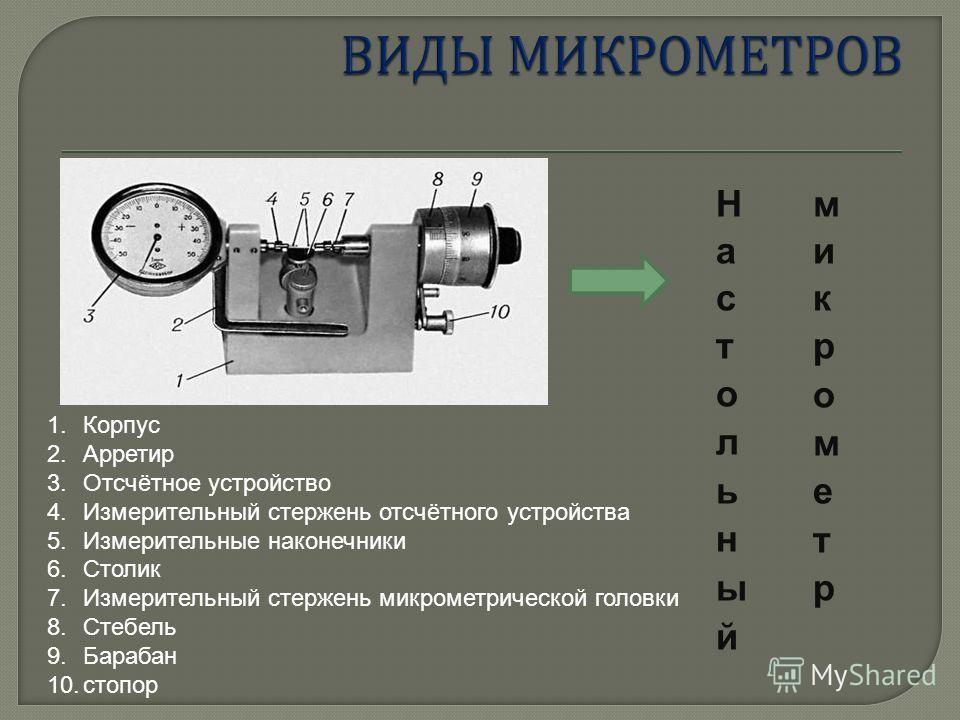 1.Корпус 2.Арретир 3.Отсчётное устройство 4.Измерительный стержень отсчётного устройства 5.Измерительные наконечники 6.Столик 7.Измерительный стержень микрометрической головки 8.Стебель 9.Барабан 10.стопор
