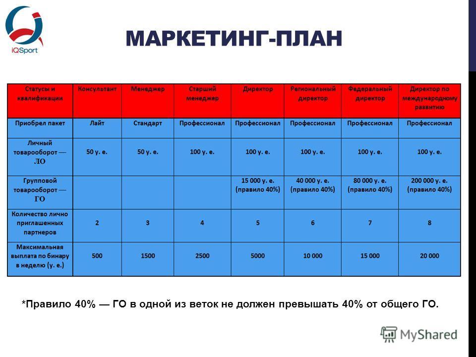 МАРКЕТИНГ-ПЛАН *Правило 40% ГО в одной из веток не должен превышать 40% от общего ГО.
