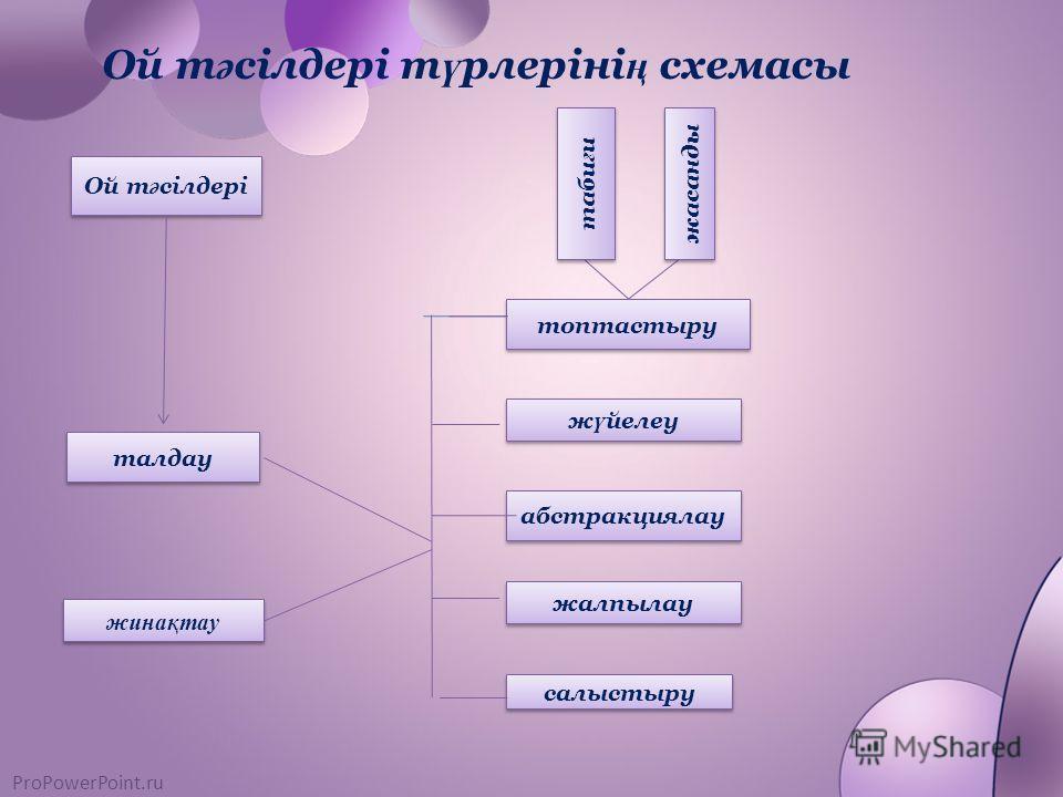 ProPowerPoint.ru Ой т ә сілдері т ү рлеріні ң схемасы Ой т ә сілдері Ой т ә сілдері талдау жинақтау жинақтау топтастыру таби ғ и жасанды ж ү йелеу абстракциялау жалпылау салыстыру салыстыру