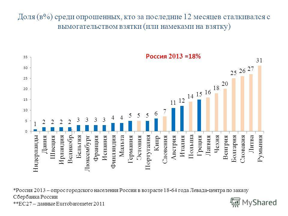 Доля (в%) среди опрошенных, кто за последние 12 месяцев сталкивался с вымогательством взятки (или намеками на взятку) *Россия 2013 – опрос городского населения России в возрасте 18-64 года Левада-центра по заказу Сбербанка России **ЕС27 – данные Eurr