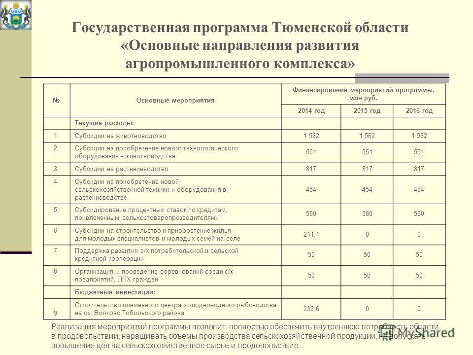 Государственная программа Тюменской области «Основные направления развития агропромышленного комплекса» Основные мероприятия Финансирование мероприятий программы, млн руб. 2014 год2015 год2016 год Текущие расходы: 1.Субсидии на животноводство1 562 2.