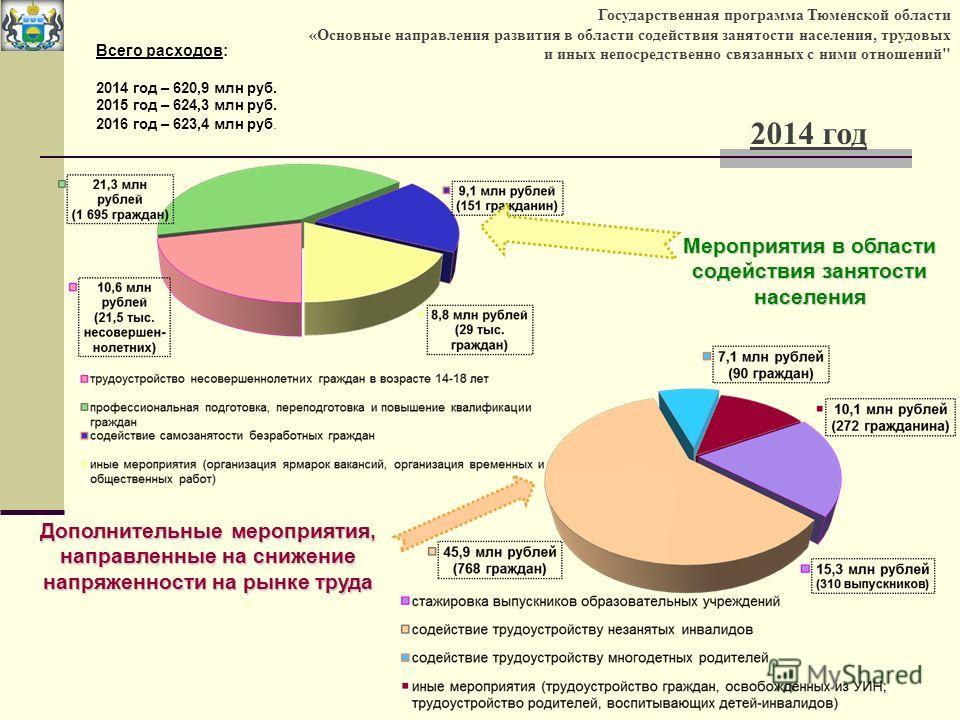 Государственная программа Тюменской области «Основные направления развития в области содействия занятости населения, трудовых и иных непосредственно связанных с ними отношений