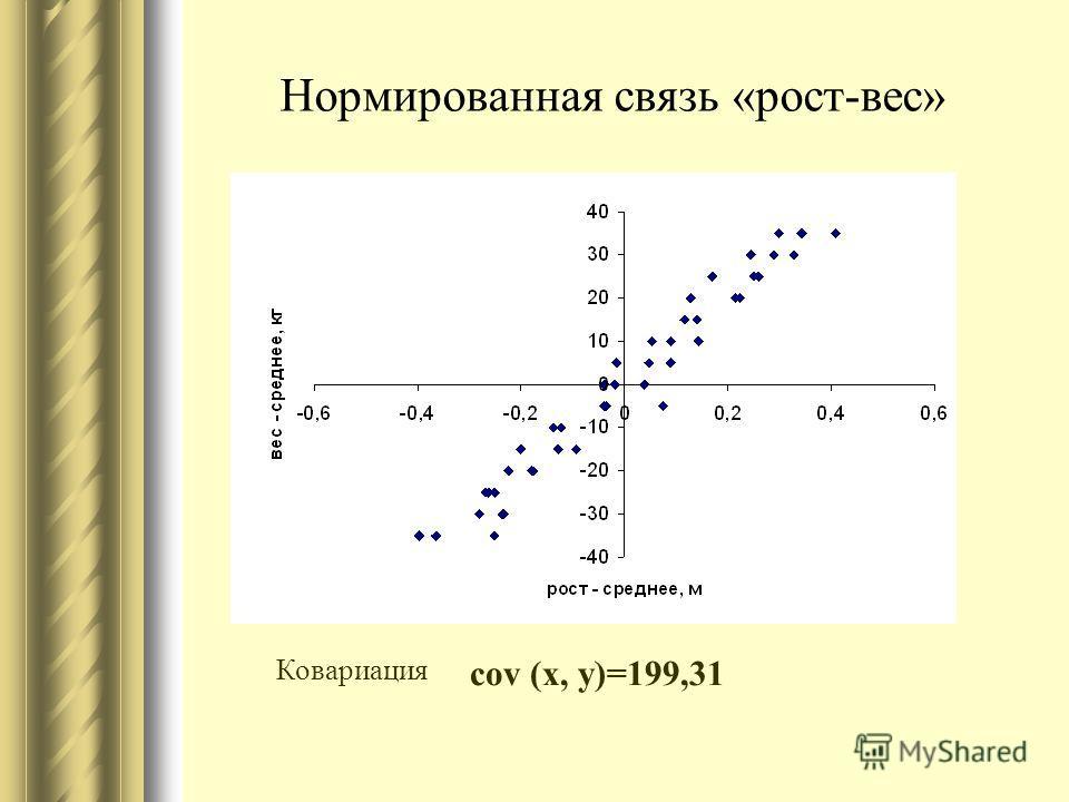 Нормированная связь «рост-вес» Ковариация сov (x, y)=199,31