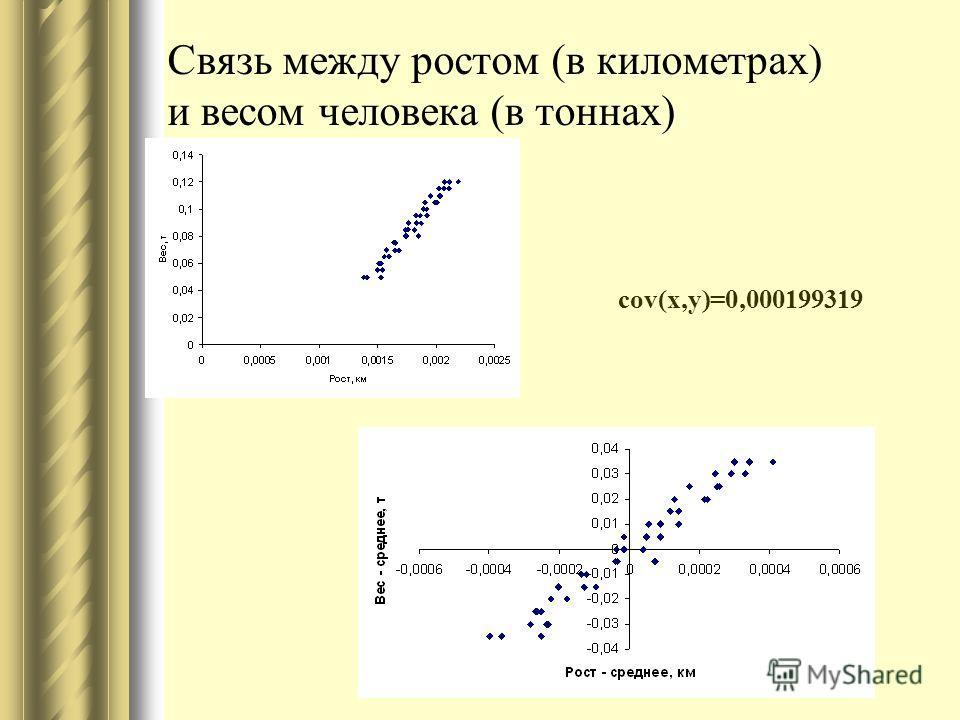 Связь между ростом (в километрах) и весом человека (в тоннах) cov(x,y)=0,000199319