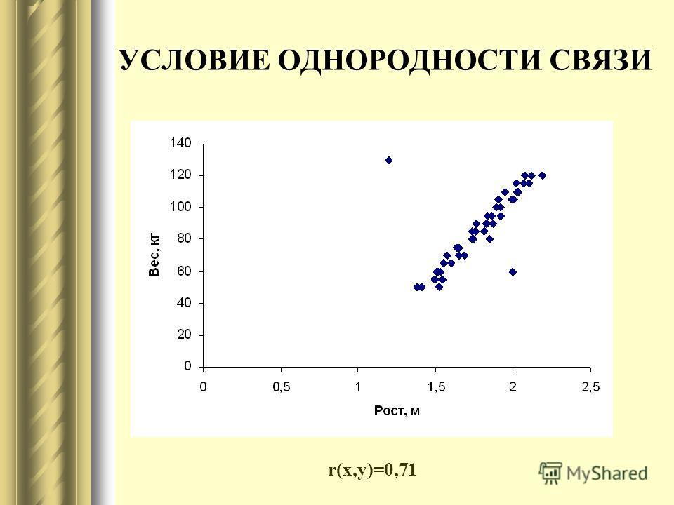 УСЛОВИЕ ОДНОРОДНОСТИ СВЯЗИ r(x,y)=0,71
