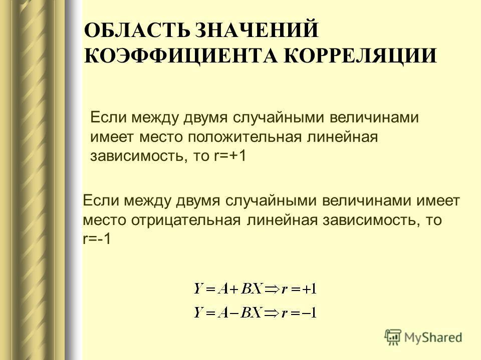 ОБЛАСТЬ ЗНАЧЕНИЙ КОЭФФИЦИЕНТА КОРРЕЛЯЦИИ Если между двумя случайными величинами имеет место положительная линейная зависимость, то r=+1 Если между двумя случайными величинами имеет место отрицательная линейная зависимость, то r=-1