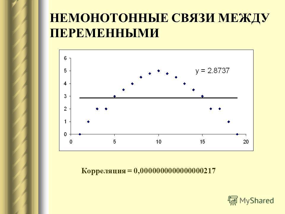 НЕМОНОТОННЫЕ СВЯЗИ МЕЖДУ ПЕРЕМЕННЫМИ Корреляция = 0,0000000000000000217